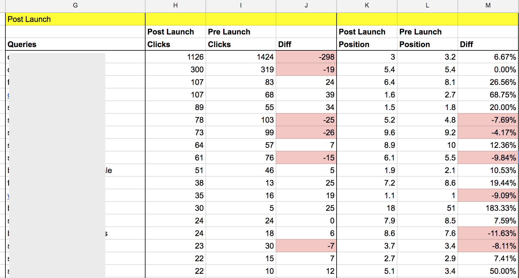 pre post launch analysis