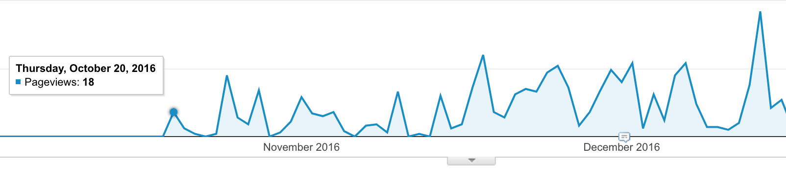 First pageviews!