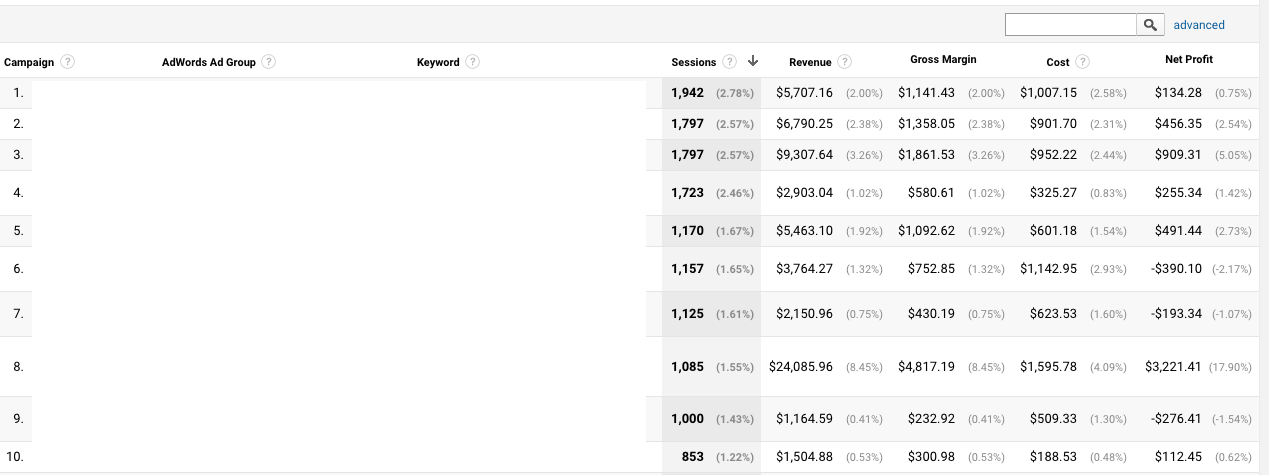 adwords net profit google analytics report
