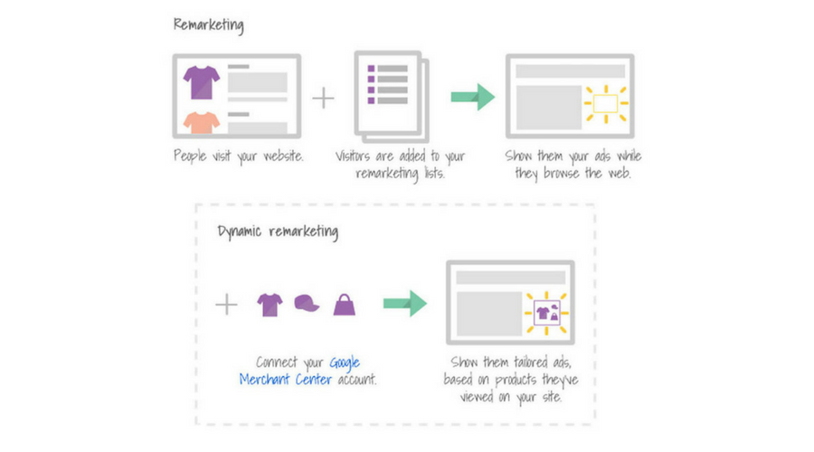 How to Setup Google Dynamic Remarketing on Shopify via GTM