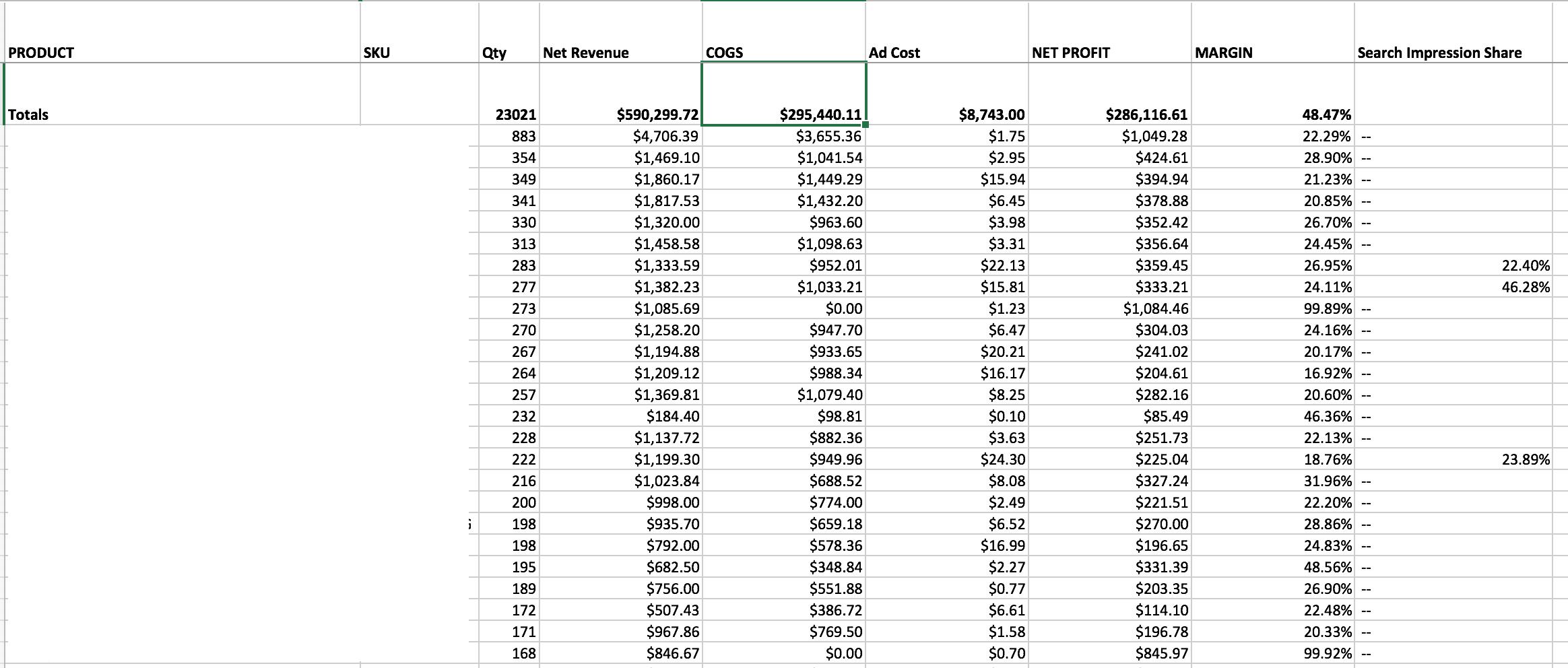 final profit margin report