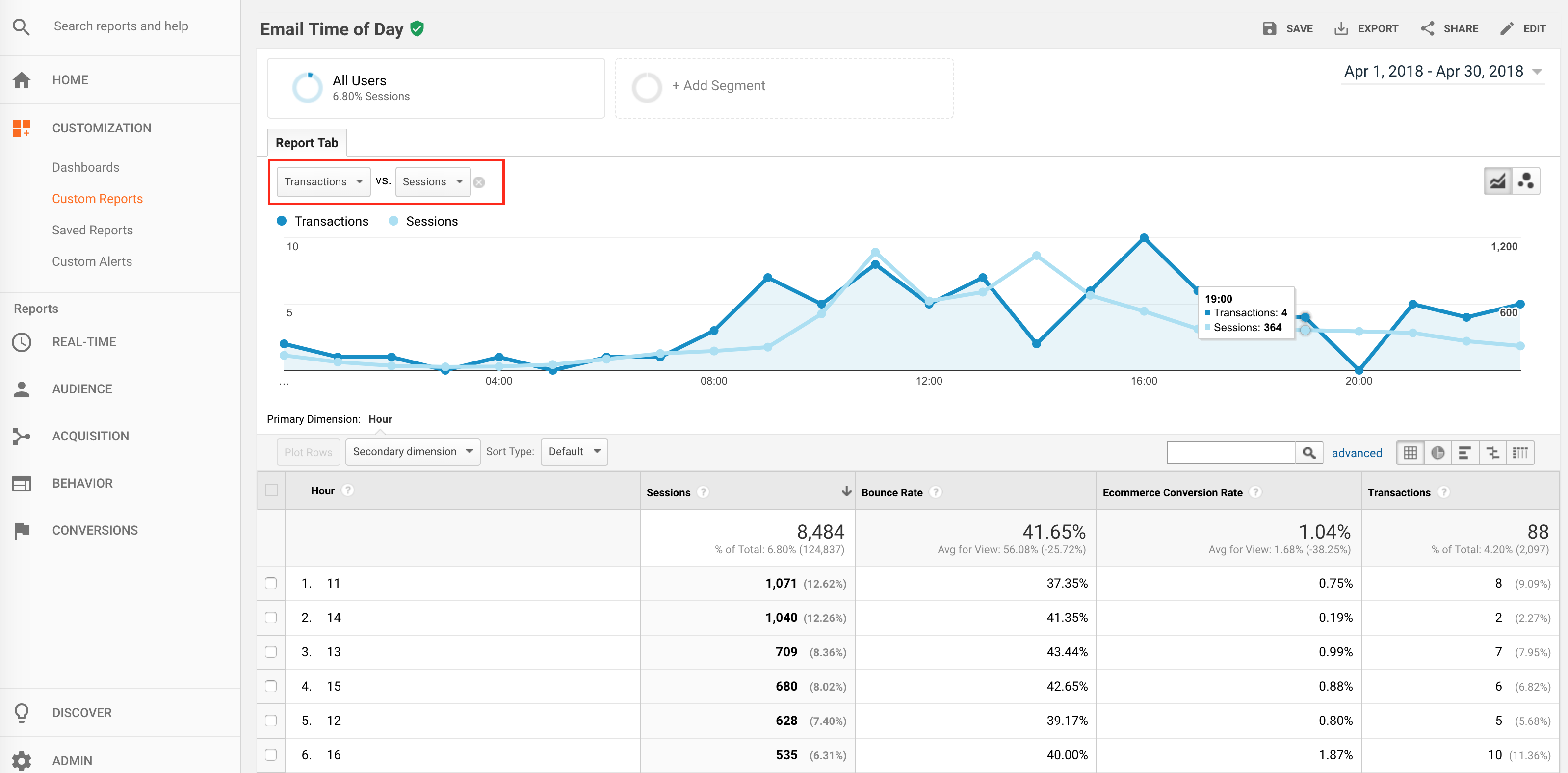 email time of day report in google analytics