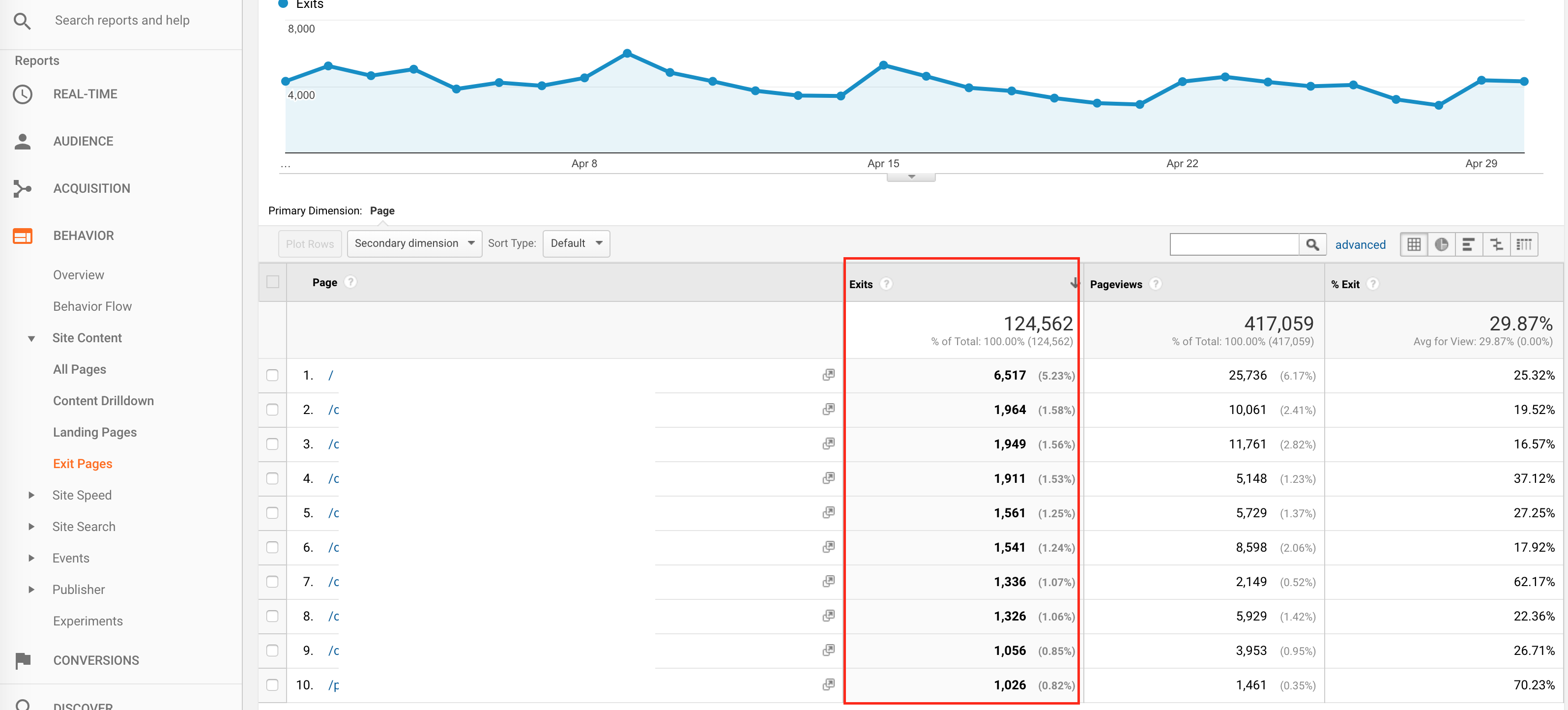 exit page report in google analytics