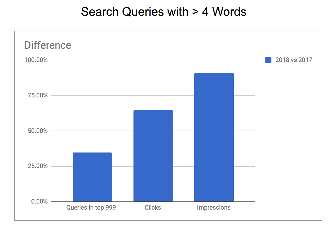 long tail queries data example