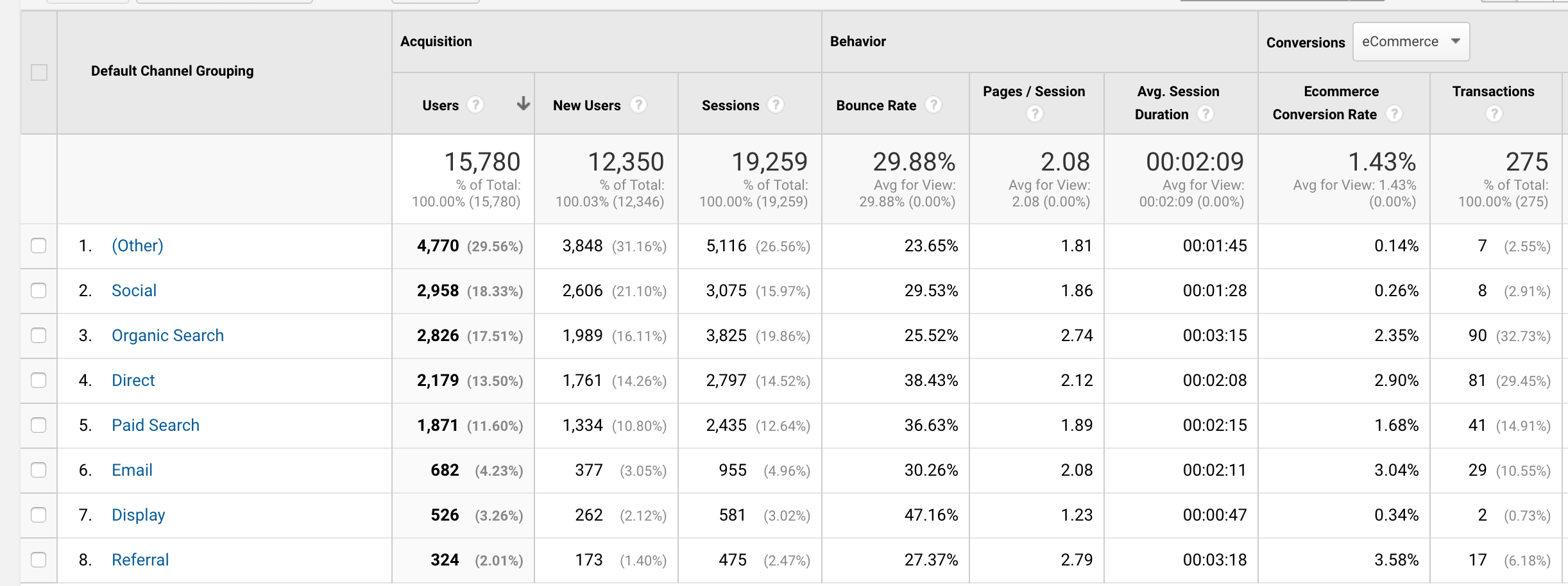 other traffic channel in google analytics
