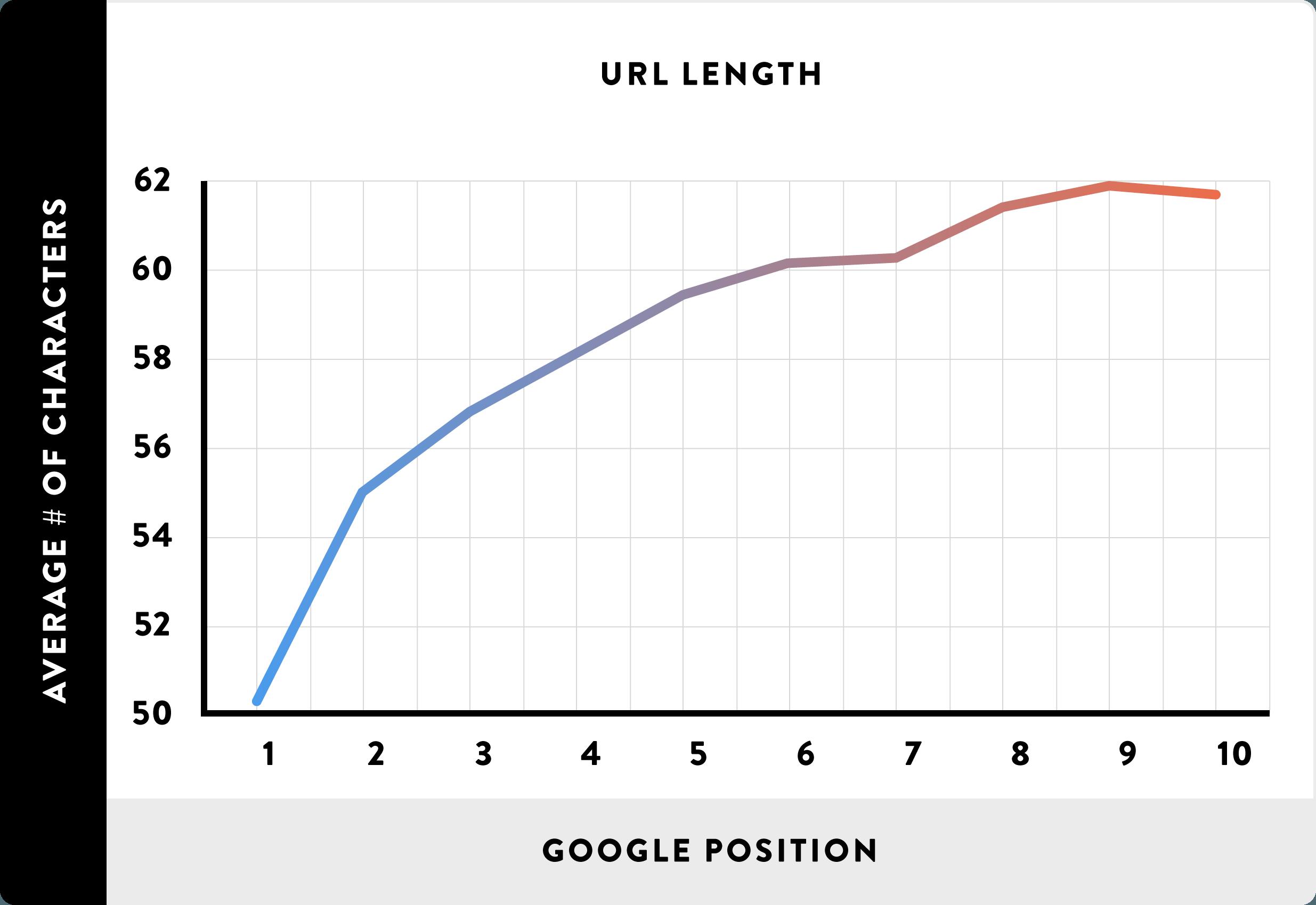 backlinko url length