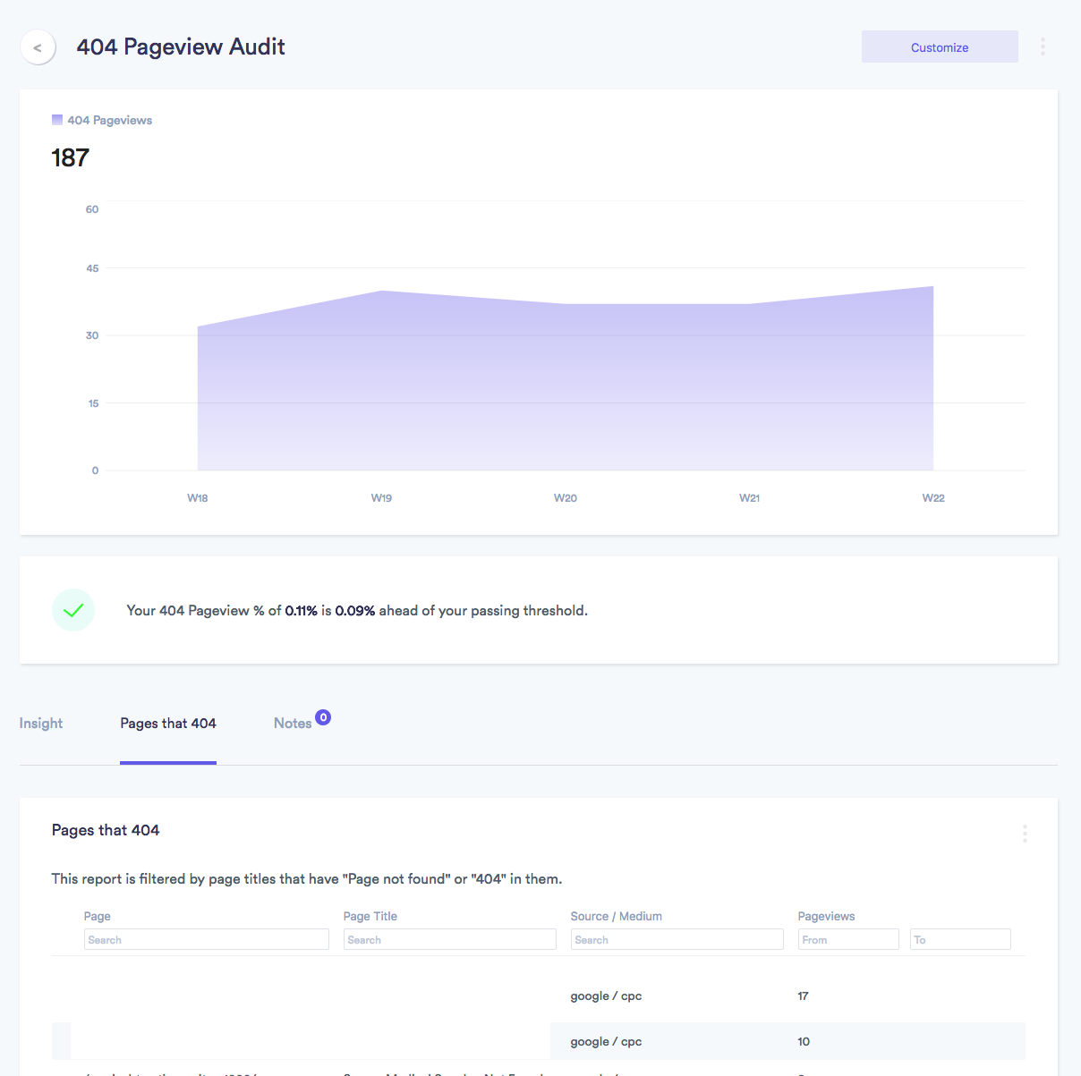 google analytics automated insight from elevar - 404 pages