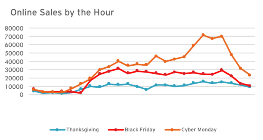 online sales by hour over ecommerce holidays