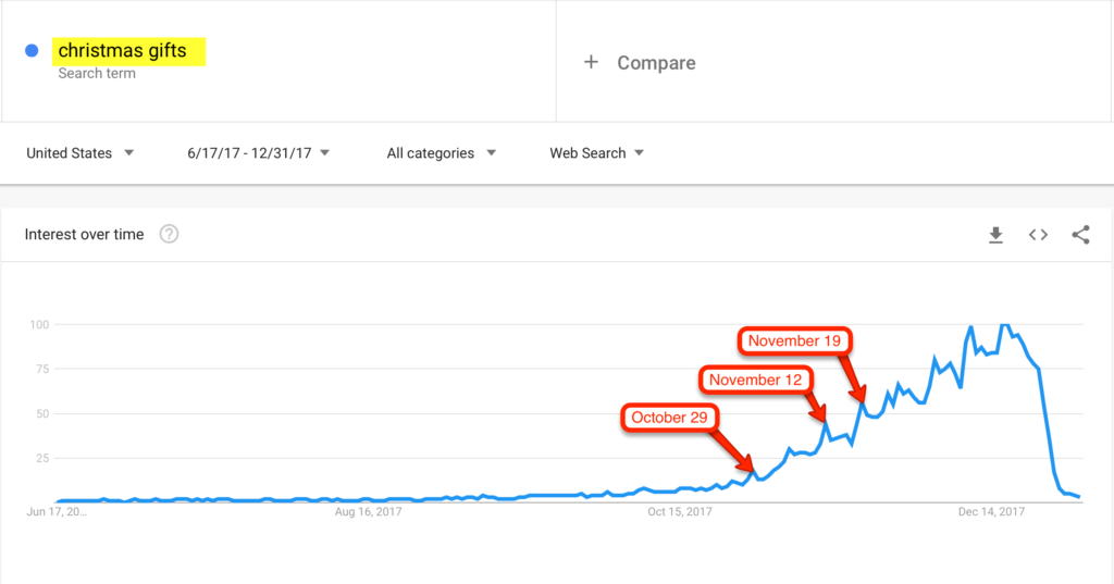 Christmas Gifts Google Trends