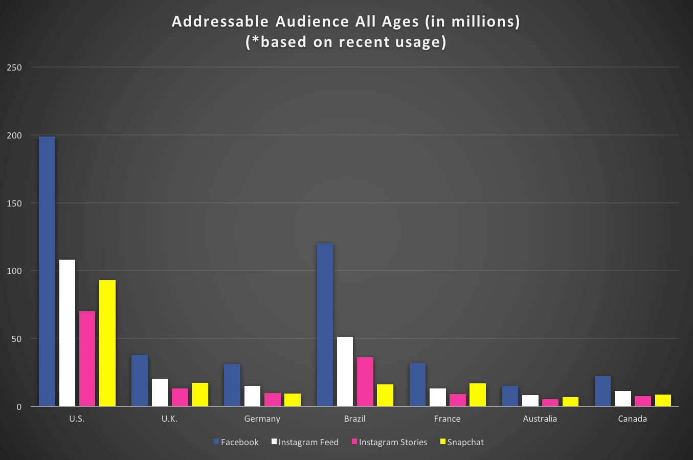 social-audiences-all-ages