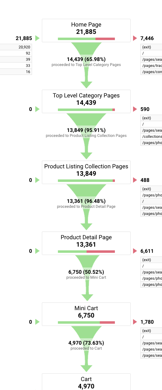 goal funnel visualization in google analytics
