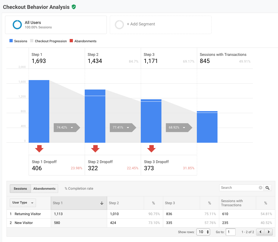 google-analytics-checkout-funnel-behavior-report