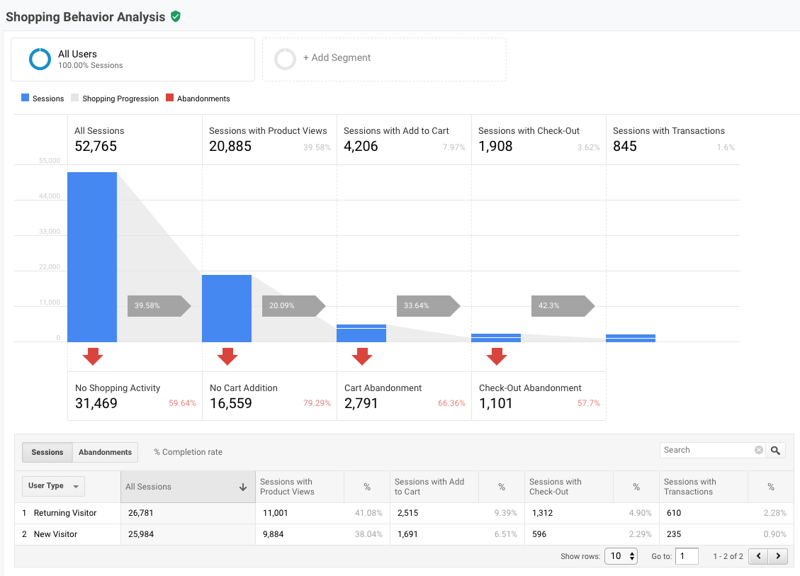 google-analytics-funnel-shopping-behavior