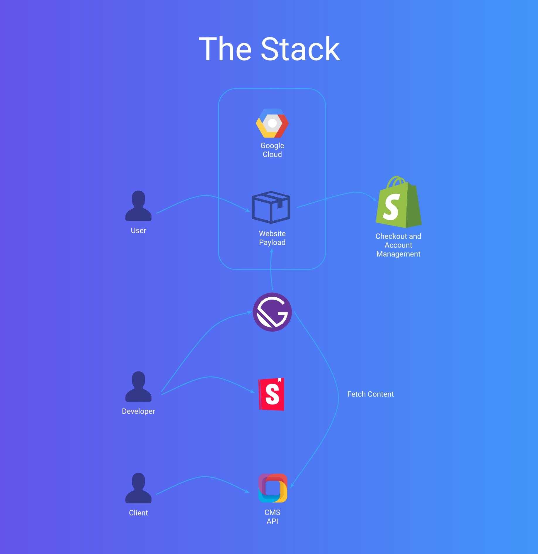 Strivectin Tech Stack