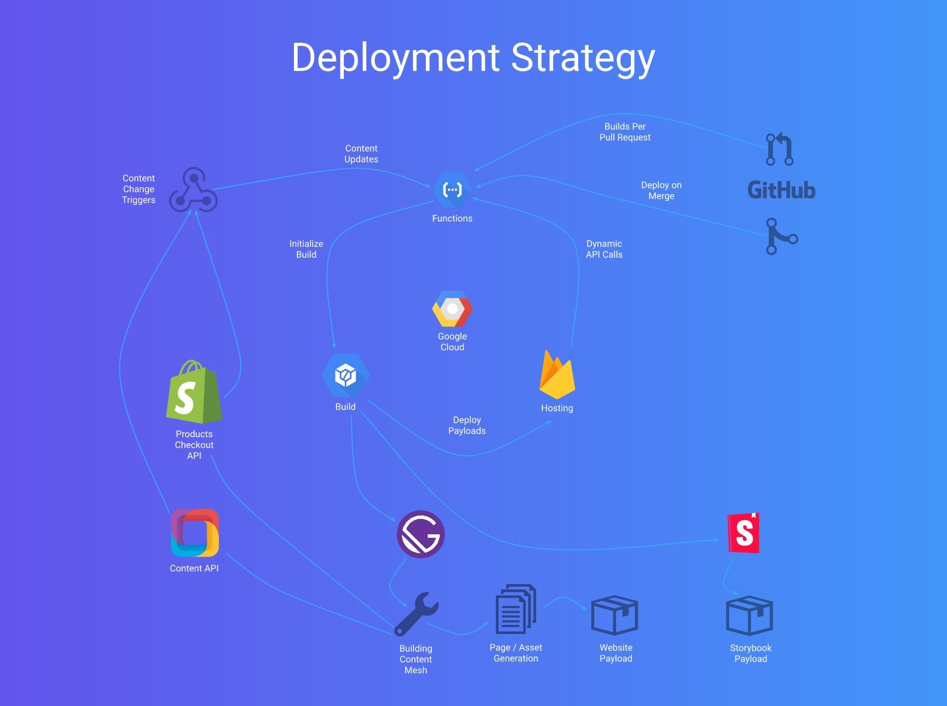 Strivectin deployment strategy