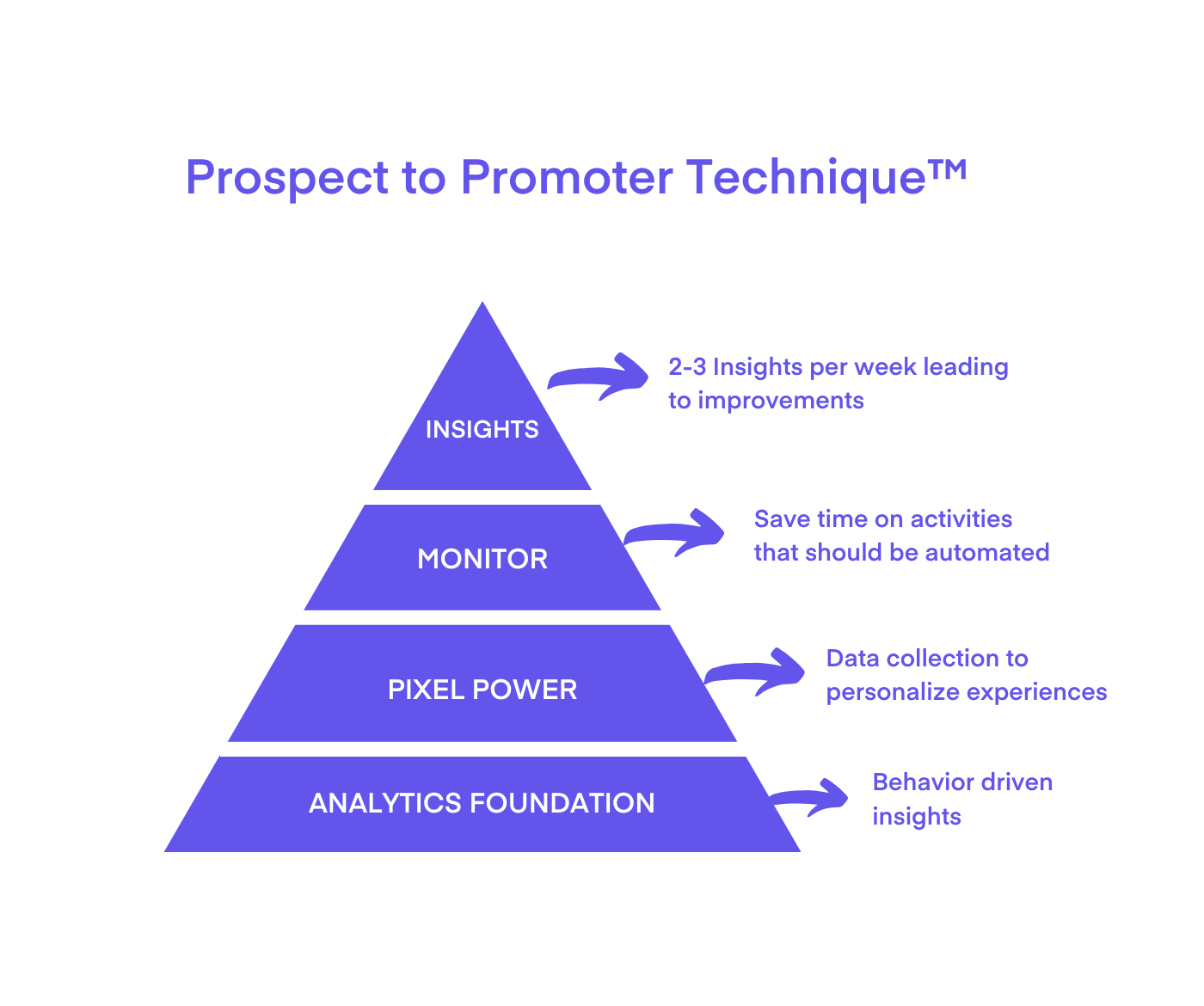 prospect-to-promoter