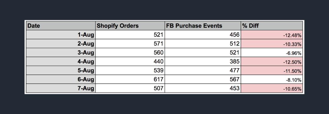 shopify-vs-facebook-order-grid