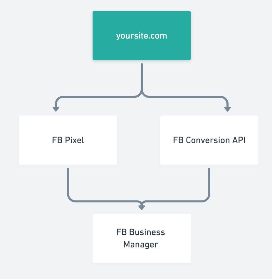 fb-pixel-conversion-api