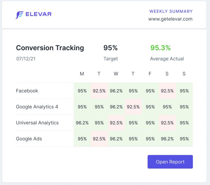 elevar-monitoring-success-email