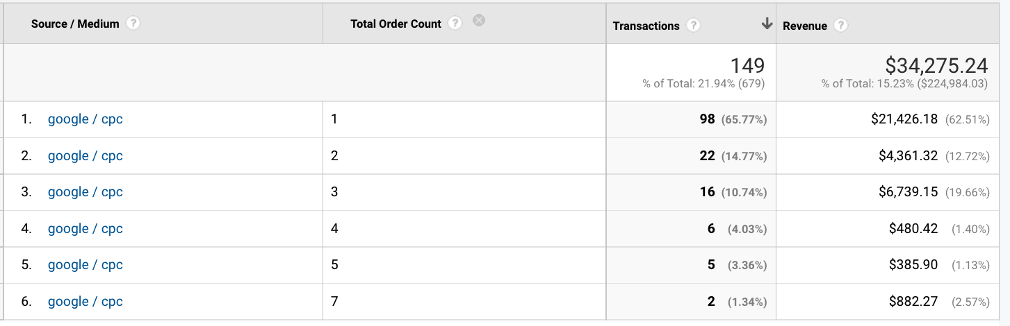 google ads order count report